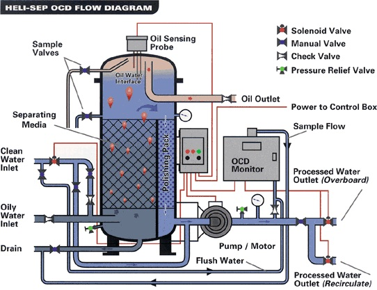 Oily Water Separators And The Treatment Process Marine Notes