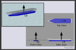 Centre of buoyancy (CB)