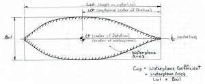 Centre of flotation (CF)