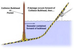 Collision bulkhead