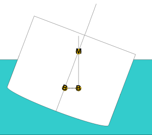 Metacentre