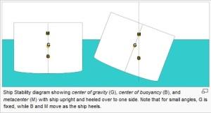 Metacentric height (GM)