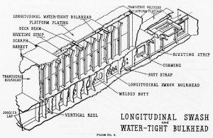 Swash bulkhead (plate)