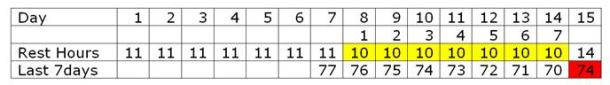 2012.06.22 - Figure 1 (STCW hours of rest) Figure 2