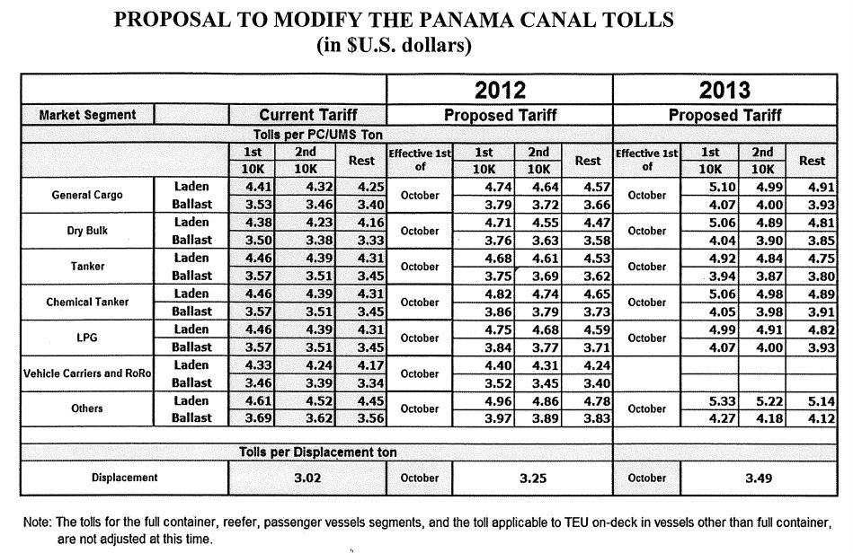 panama canal change in toll system  u2013 officer of the watch