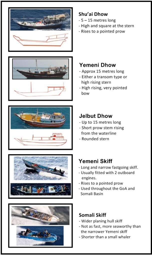 2012.12.06 - NATO Dhow Project Figure 2