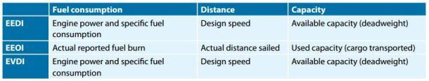 2013.01.01 - Measuring Ships' Energy Efficiency Figure 2