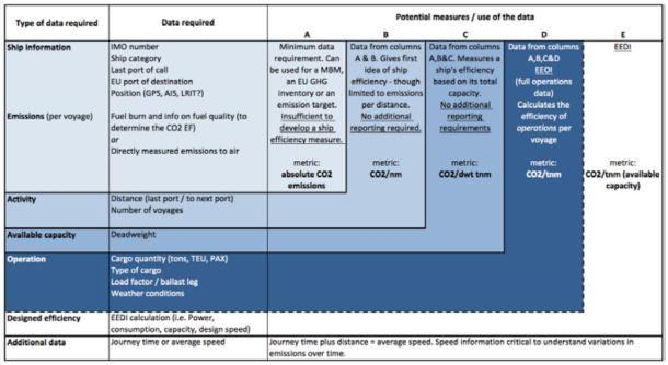 2013.01.01 - Measuring Ships' Energy Efficiency Figure 3