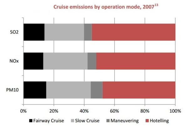 2013.04.23 - Cruise Ship Emissions and Control in Hong Kong Figure 2