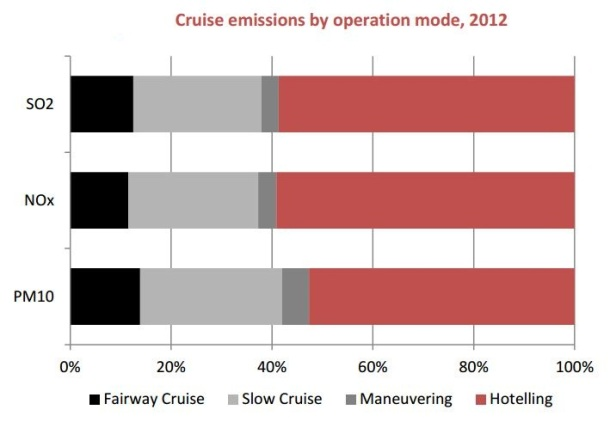 2013.04.23 - Cruise Ship Emissions and Control in Hong Kong Figure 4