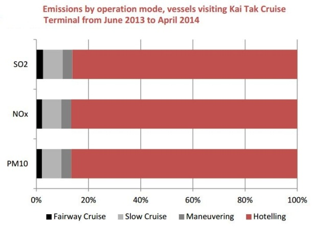 2013.04.23 - Cruise Ship Emissions and Control in Hong Kong Figure 6
