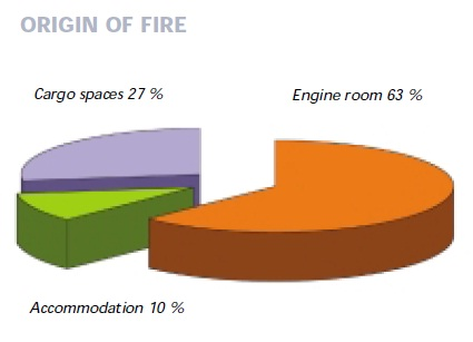 2013.05.22 - Avoidance of Engine Room Fires Figure 2