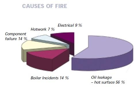 2013.05.22 - Avoidance of Engine Room Fires Figure 3