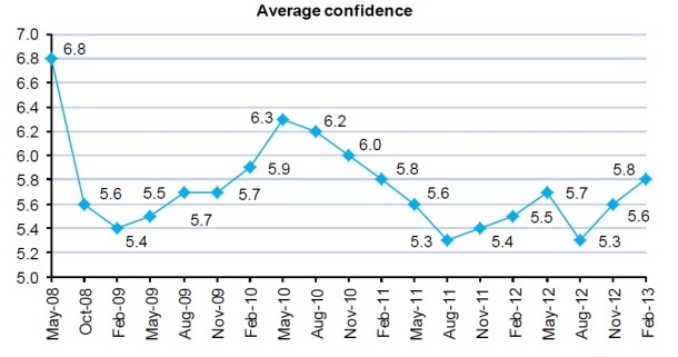 2013.04.05 - Shipping Confidence Reaches Highest Level for Two Years Figure 2
