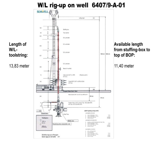 2013.05.27 - Loss of Well Barriers in Connection With Wireline Operation Figure 2