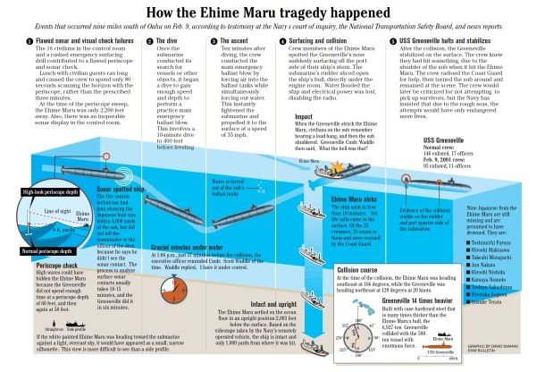 2013.06.10 - The Collision of US Submarine Greeneville and the Fishing Vessel Ehime Maru - Investigation Report Figure 11