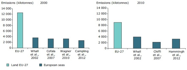 2013.06.11 - The Impact of International Shipping on European Air Quality Figure 2