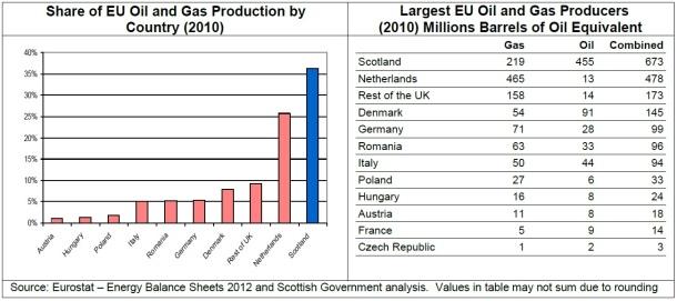 2013.06.12 - Scottish Oil and Gas Boom Figure 2