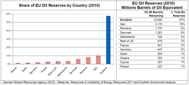 2013.06.12 - Scottish Oil and Gas Boom Figure 3