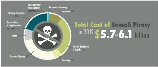 2013.06.13 - Economic Cost of Somali Piracy for 2012 Figure 2