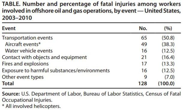 2013.07.09 - Fatal Injuries in Offshore Oil and Gas Operations US 2003–2010 Figure 3