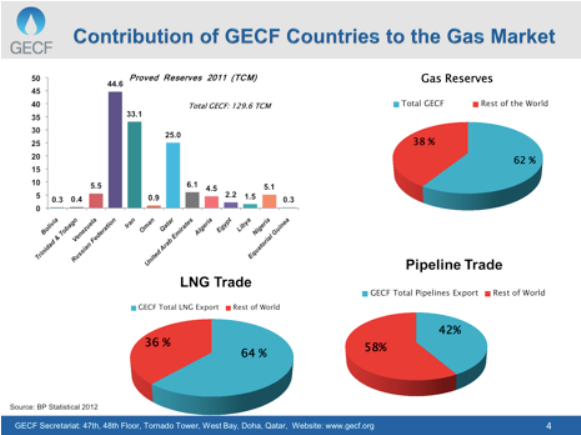 2013.07.09 - Gas Exporting Countries to Gather in Moscow for Influential Forum Figure 2