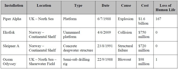 2013.07.16 - Potential Costs of an Offshore Accident Figure 2