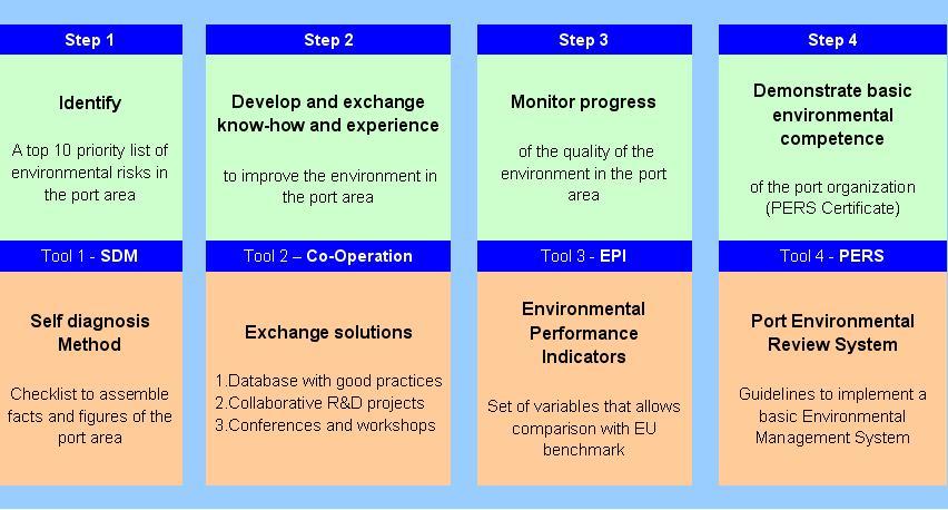 Environmental Port Management Espo Tools And