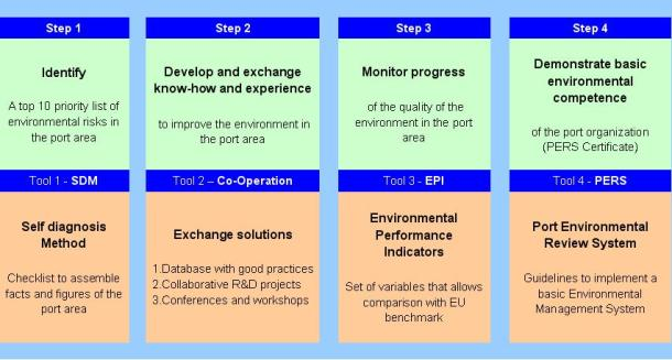 2013.07.18 - Environmental Port Management - ESPO Tools and Certification Figure 2