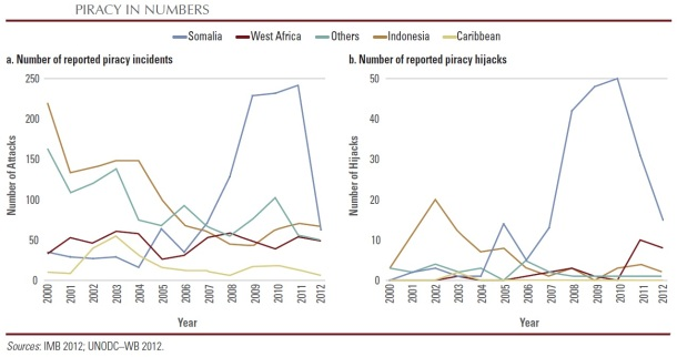 2013.07.23 - World Bank Study on Somalia Piracy Identifies the Root Cause of the Problem Figure 2