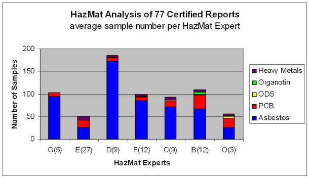 2013.08.15 - Quality Criteria for HazMat Expert Parties Involved in IHM and HazMat Surveys Figure 3