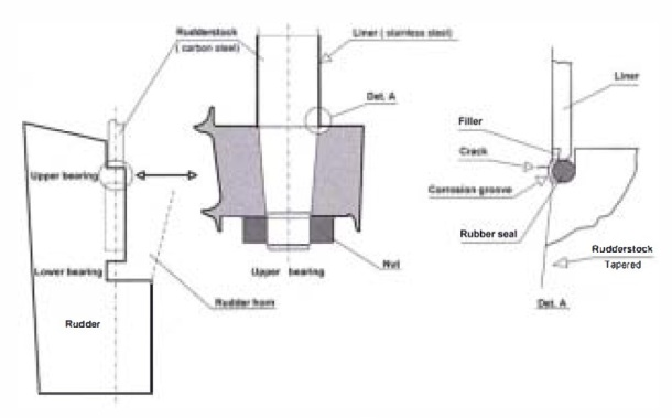 2013.08.16 - Incident Information on Broken Rudderstock due to Corrosion Fatigue Figure 2