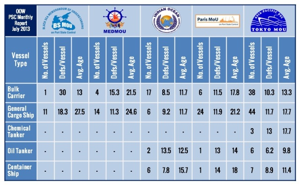 2013.08.27 - Monthly PSC Report for July 2013 Figure 4