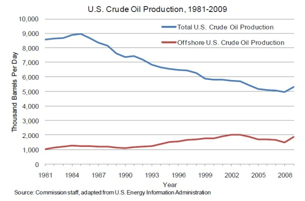 2013.09.03 - A Brief History of Offshore Oil Drilling Figure 7