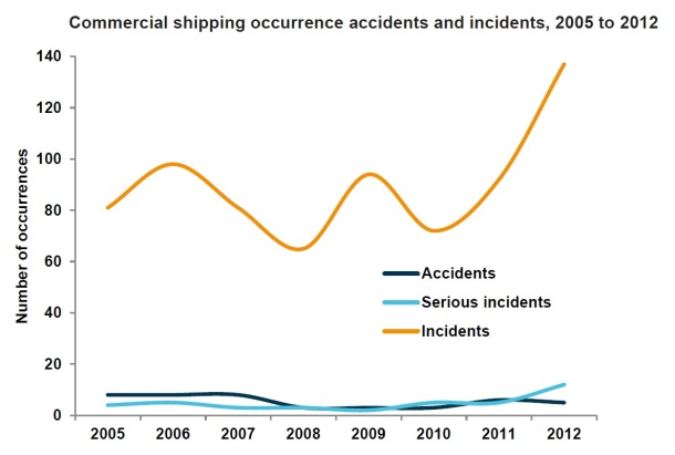 2013.10.02 - Australian Shipping Occurrences Statistics 2005 to 2012 Figure 3
