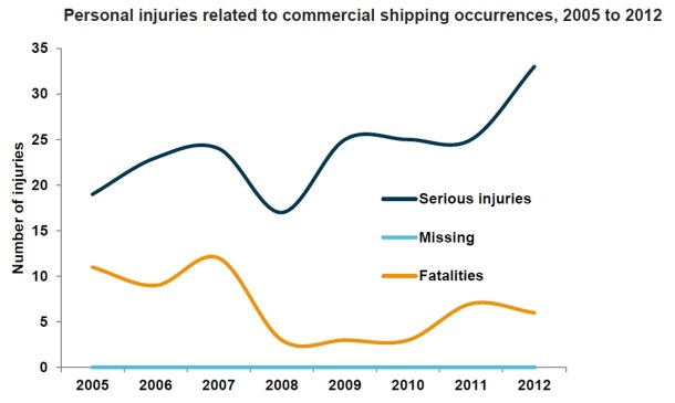 2013.10.02 - Australian Shipping Occurrences Statistics 2005 to 2012 Figure 5