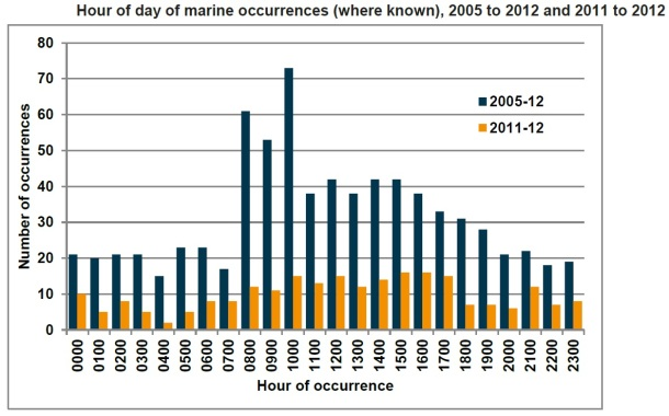 2013.10.02 - Australian Shipping Occurrences Statistics 2005 to 2012 Figure 6