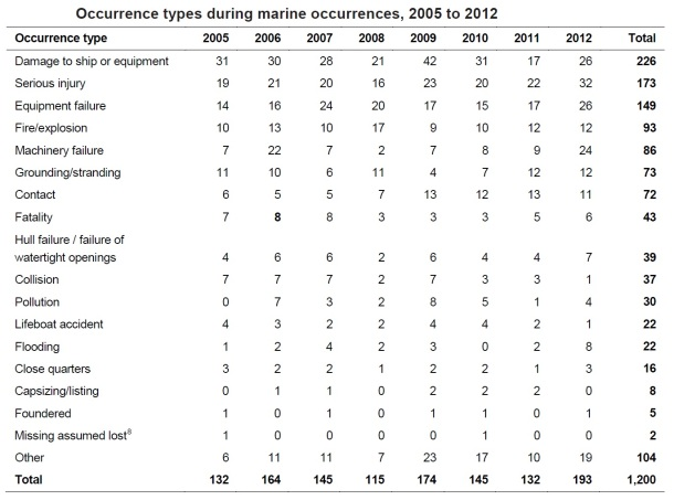 2013.10.02 - Australian Shipping Occurrences Statistics 2005 to 2012 Figure 8