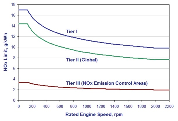 2013.11.06 - NOx Emissions from Shipping Where Are We What are the Perspectives Figure 2