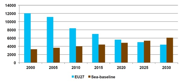 2013.11.06 - NOx Emissions from Shipping Where Are We What are the Perspectives Figure 4