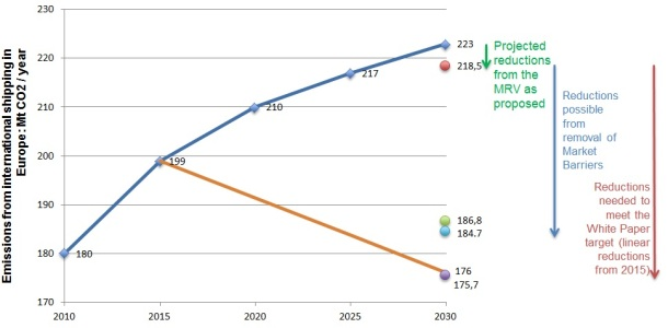 2013.11.12 - GHG Emissions from Ships and The MRV Proposal Figure 2