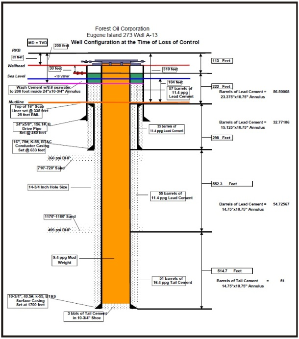 2013.11.18 - Blowout and Consequent Fire onboard Offshore Platform - Investigation Report Figure 3