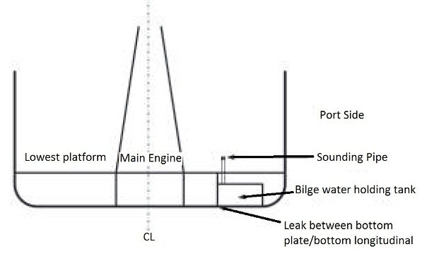 2013.11.22 - Corrosion in Double Bottom in Engine Room Figure 3