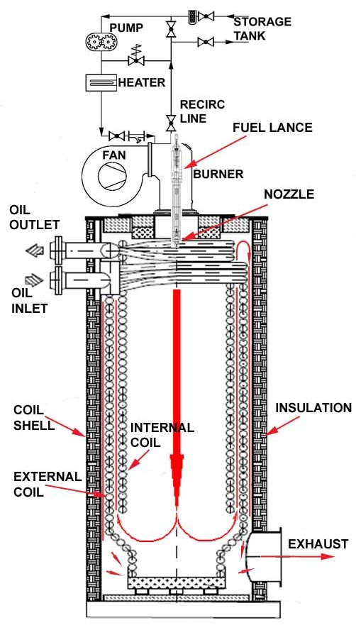 Image Result For Vertical Thermal Oil