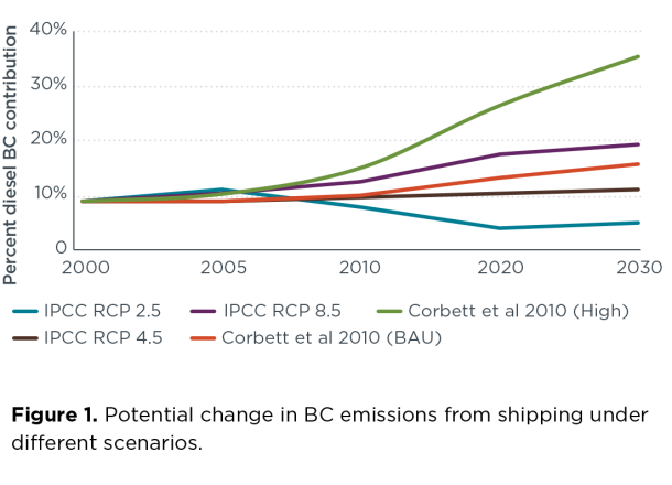 2015.08.19 - Black Carbon Emissions from Shipping Figure 01